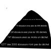 Pyramide ou plutôt tas de déchet