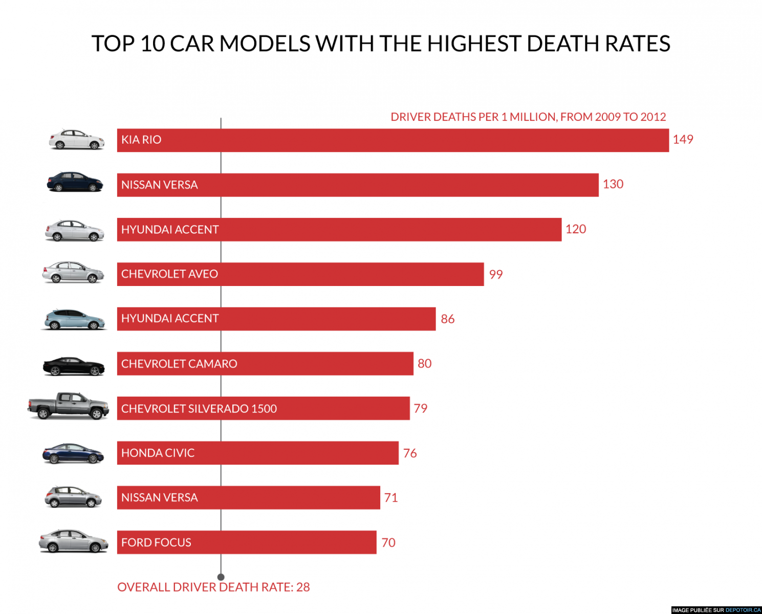 10 Cars Most Likely To Kill You