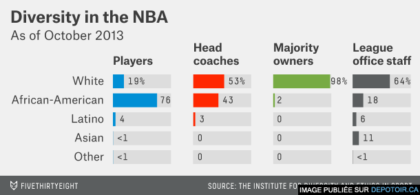 Dversity in the NBA, the NFL and MLB