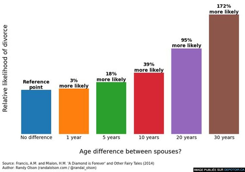 Marriages Have The Best Chance Of Surviving With This Age Difference