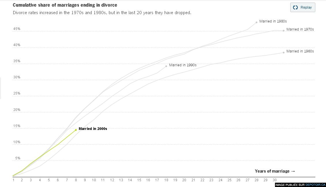 The Divorce Surge Is Over, but the Myth Lives On