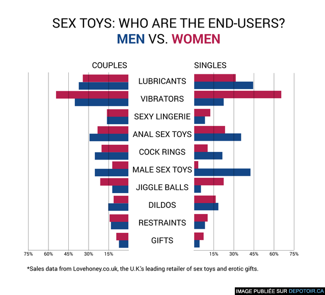 Men Buy Dildos At A Higher Rate Than Women