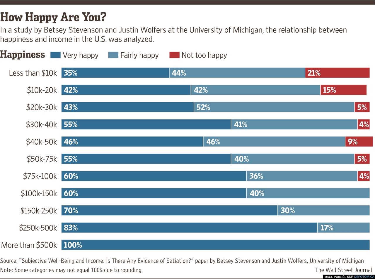 How happy are you ?