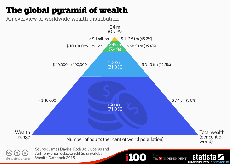 Global adult pyramid of wealth