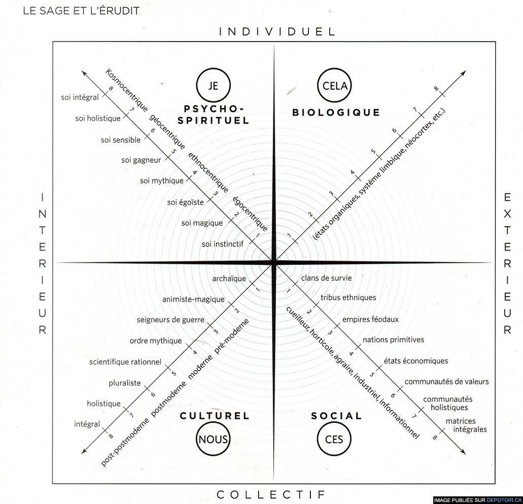 Théorie des quatre quadrants