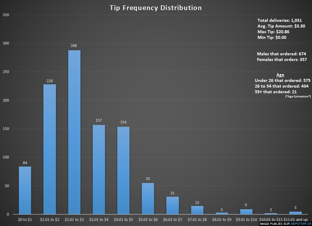 My Pizza delivery tip frequency distribution for a sample size of 1,031 deliveries