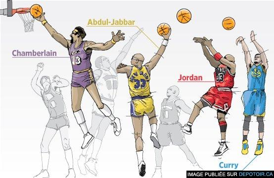Basketball's Greatest Innovators