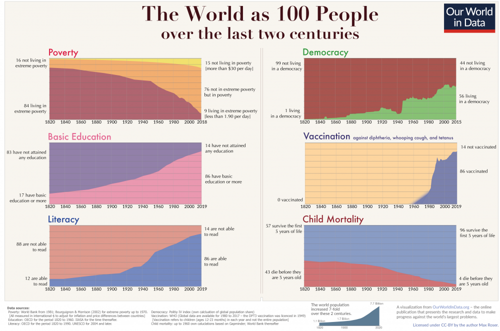 Two-centuries-World-as-100-people.png